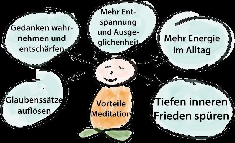 Vorteile Meditation für mehr Selbstwertgefühl